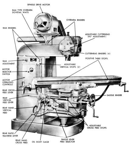 manual milling machines not working for parts